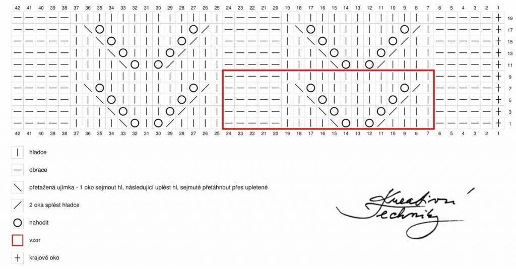 Vzory na ruční pletení - schéma. Vzory na pletení mohou mít mnoho podob. Vyzkoušejte nový vzor na ruční pletení.