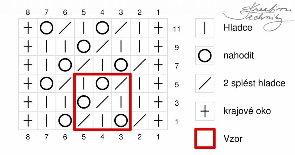 Hledáte vzory na ruční pletení?  Chcete si rozšířit obzory a vyzkoušet nové vzory na pletení?  Díky pletení si můžeme sami vyrobit šály, svetry, čepice nebo různé bytové doplňky a dekorace. Různé vzory na ruční pletení i návody na pletení naleznete na našich stránkách www.kreativnitechniky.cz! Ruční pletení patří mezi oblíbené ruční práce nejen našich maminek a babiček, ale jeho oblíbenost začíná opět stoupat.  │vzory na ruční pletení s návodem│ažurové vzory na pletení│návod zdarma│pletení schéma│ #pletení #návod #vzory #zdarma